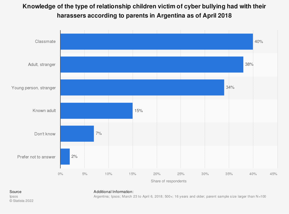 Statistic: Knowledge of the type of relationship children victim of cyber bullying had with their harassers according to parents in Argentina as of April 2018 | Statista