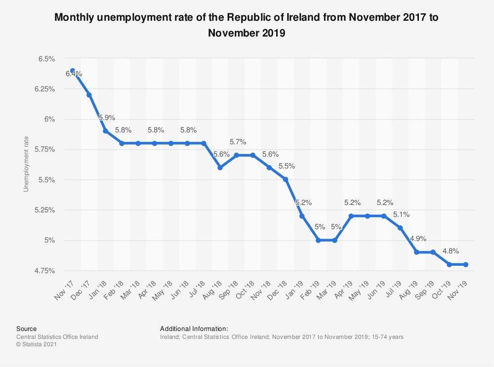 Statistic: Monthly unemployment rate of the Republic of Ireland from November 2017 to November 2019 | Statista