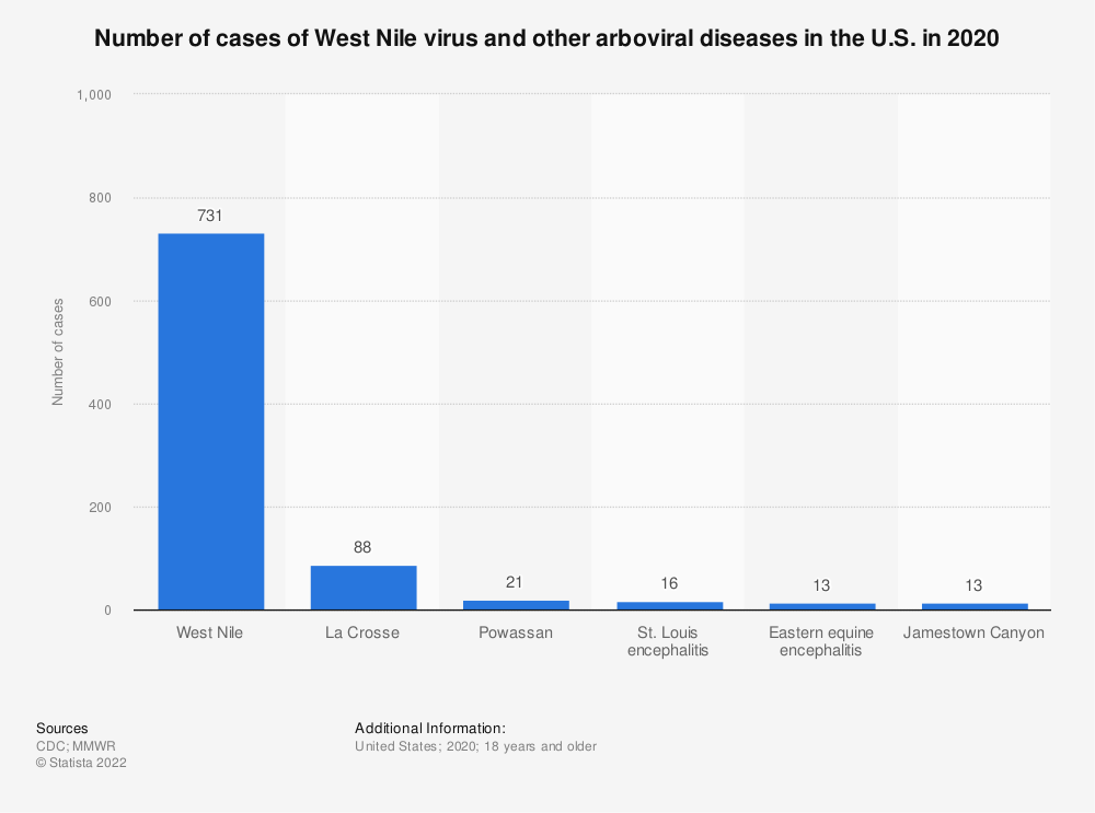 Statistic: Number of cases of West Nile virus and other arboviral diseases in the U.S. in 2018 | Statista