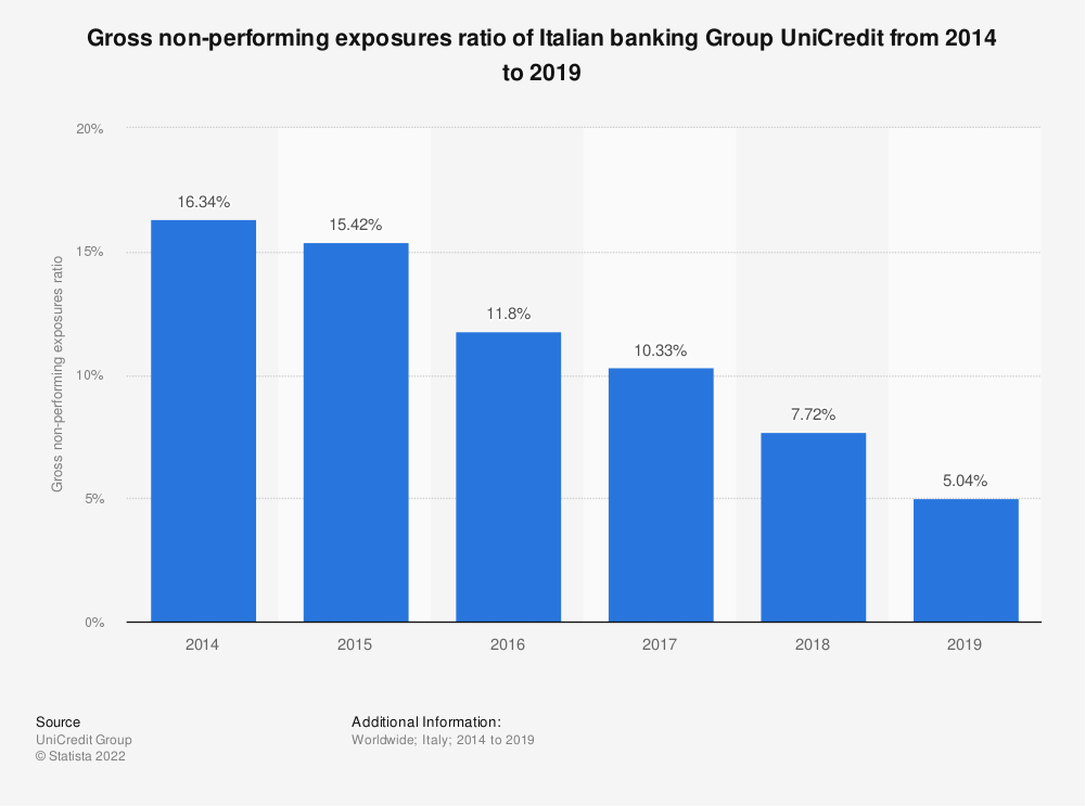 Statistic: Gross non-performing exposures* ratio of Italian banking Group UniCredit from 2014 to 2018 | Statista