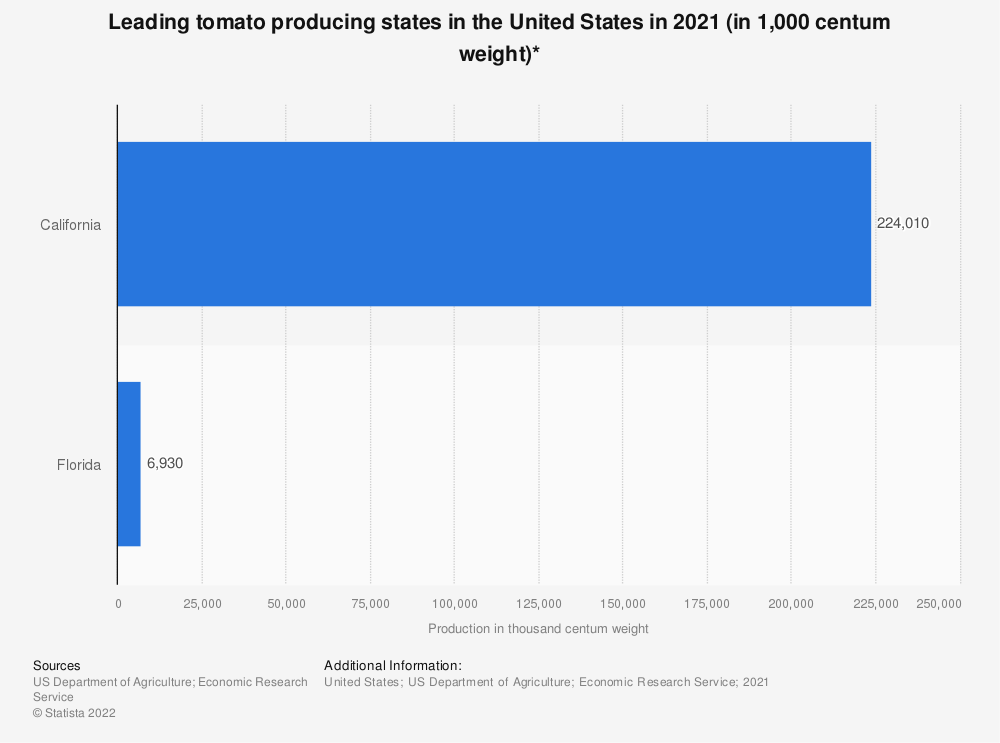 Statistic: Leading tomato producing states in the United States in 2018 (in 1,000 centum weight)* | Statista