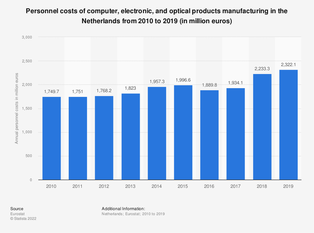 Statistic: Personnel costs of computer, electronic and optical products manufacturing in the Netherlands from 2009 to 2016 (in million euros) | Statista