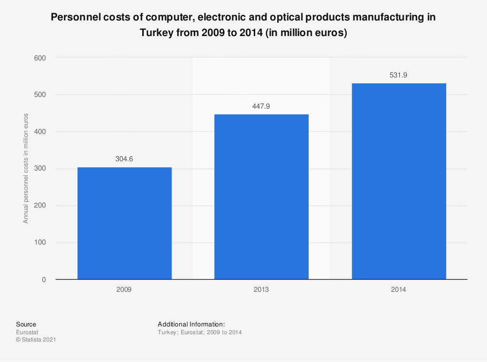 Statistic: Personnel costs of computer, electronic and optical products manufacturing in Turkey from 2009 to 2014 (in million euros)   Statista
