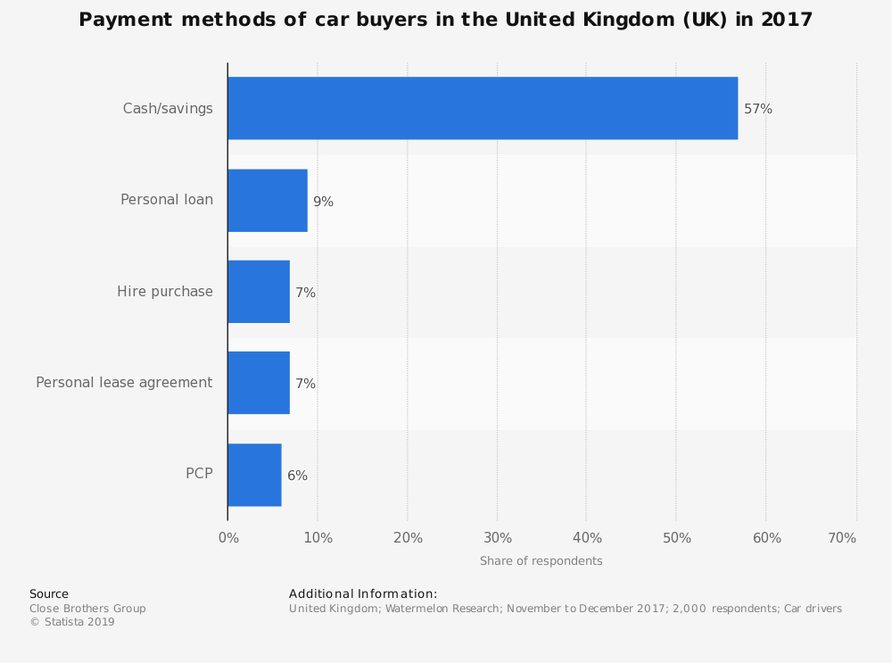 Statistic: Payment methods of car buyers in the United Kingdom (UK) in 2017 | Statista