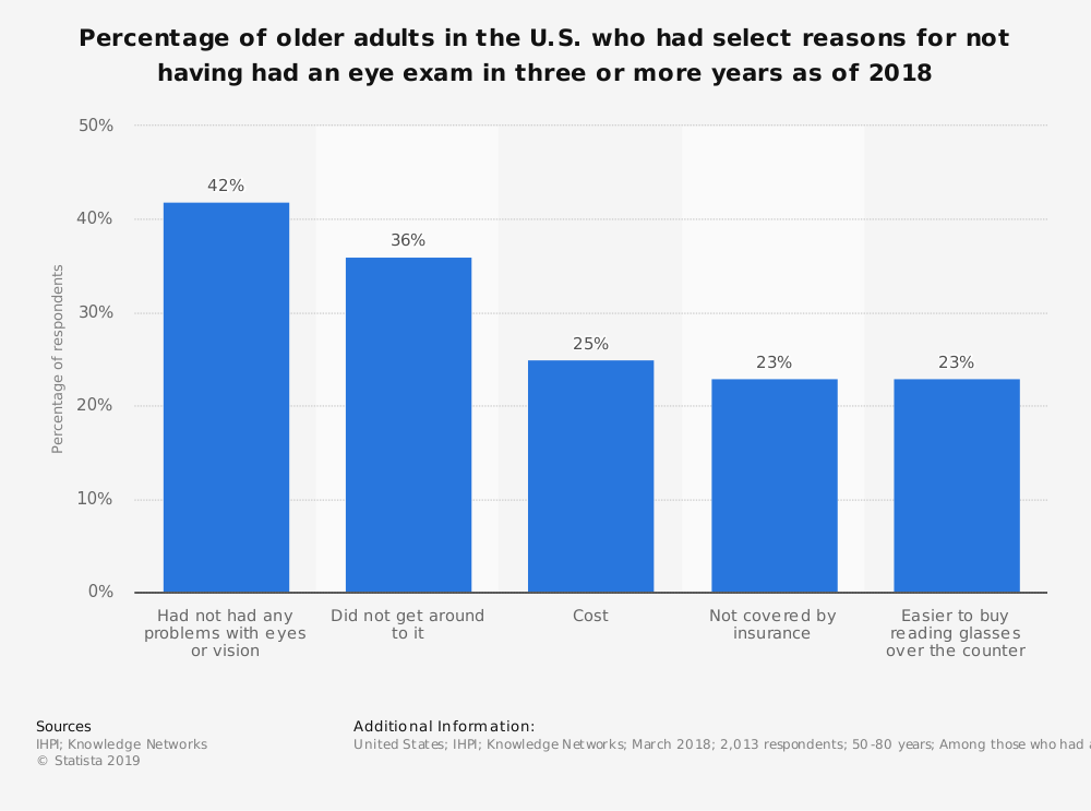 Statistic: Percentage of older adults in the U.S. who had select reasons for not having had an eye exam in three or more years as of 2018 | Statista