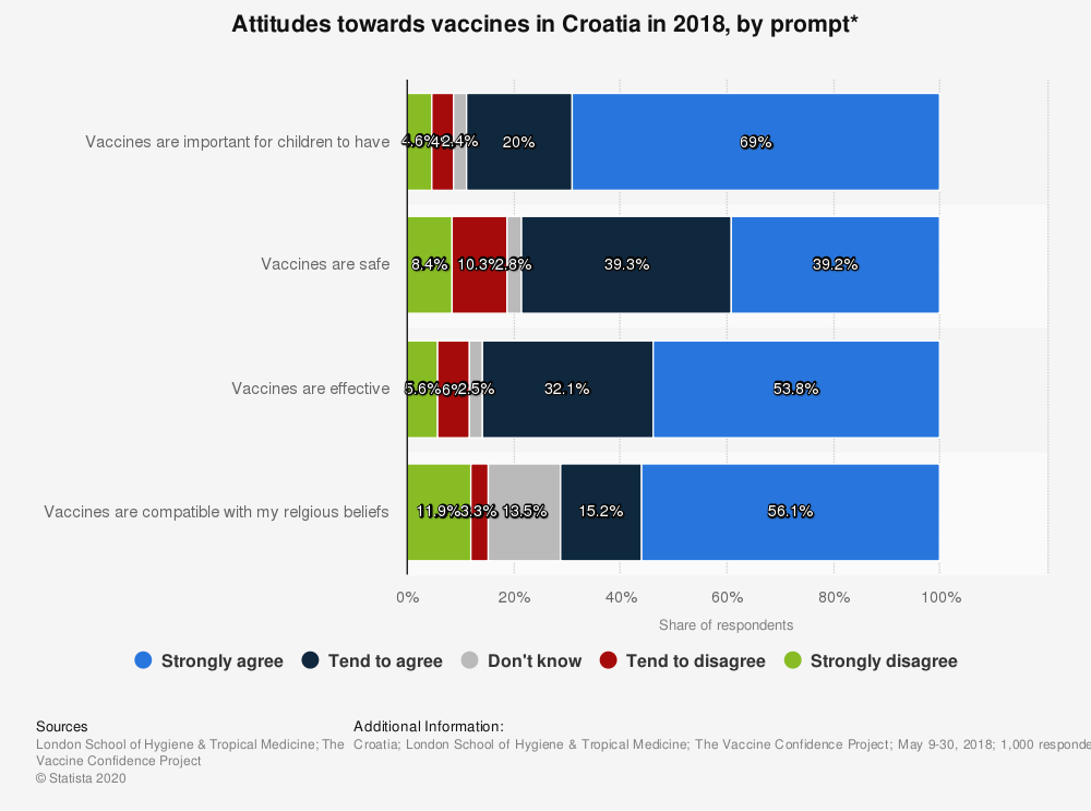 Statistic: Attitudes towards vaccines in Croatia in 2018, by prompt* | Statista