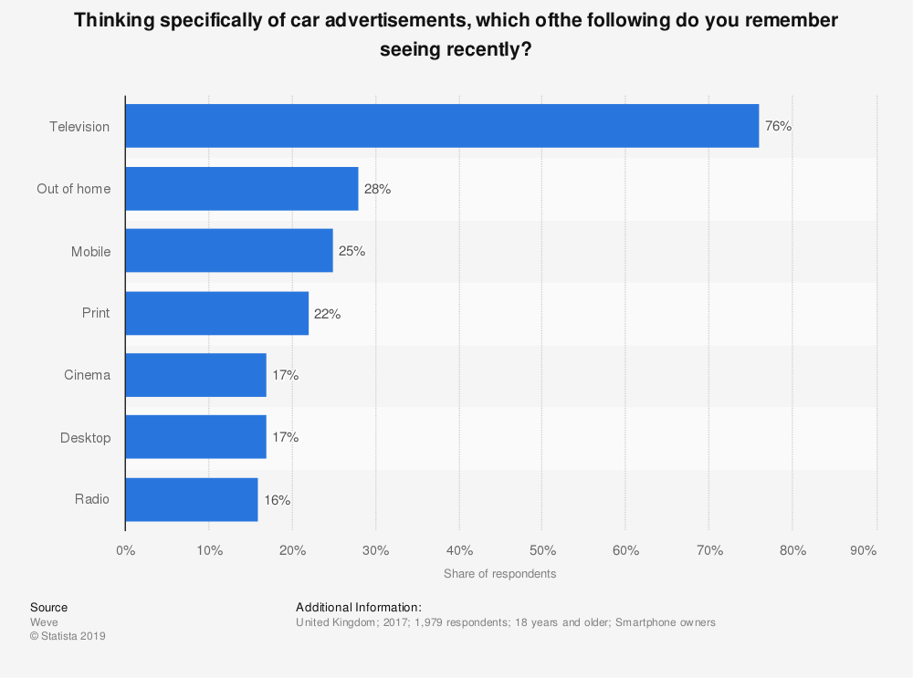 Statistic: Thinking specifically of car advertisements, which ofthe following do you remember seeing recently? | Statista