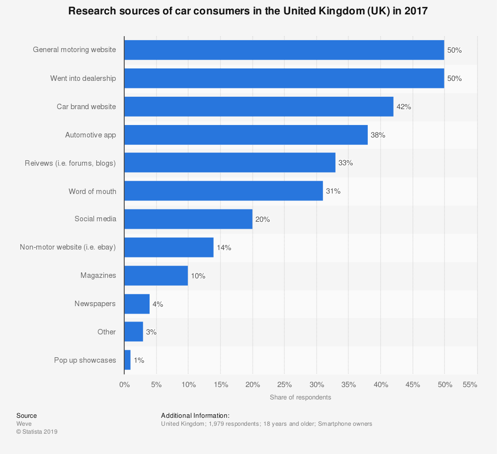 Statistic: Research sources of car consumers in the United Kingdom (UK) in 2017 | Statista