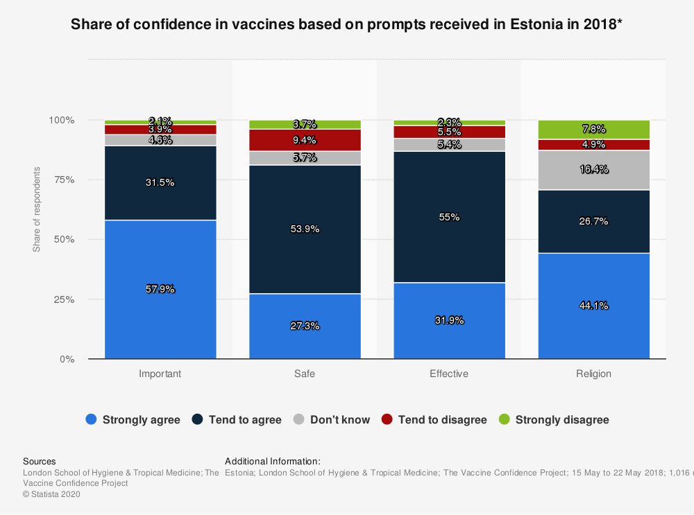 Statistic: Share of confidence in vaccines based on prompts received in Estonia in 2018* | Statista