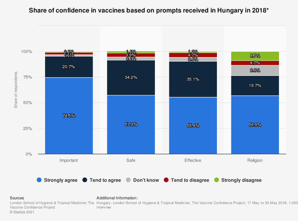 Statistic: Share of confidence in vaccines based on prompts received in Hungary in 2018* | Statista