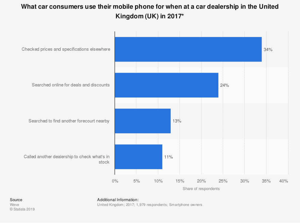 Statistic: What car consumers use their mobile phone for when at a car dealership in the United Kingdom (UK) in 2017* | Statista
