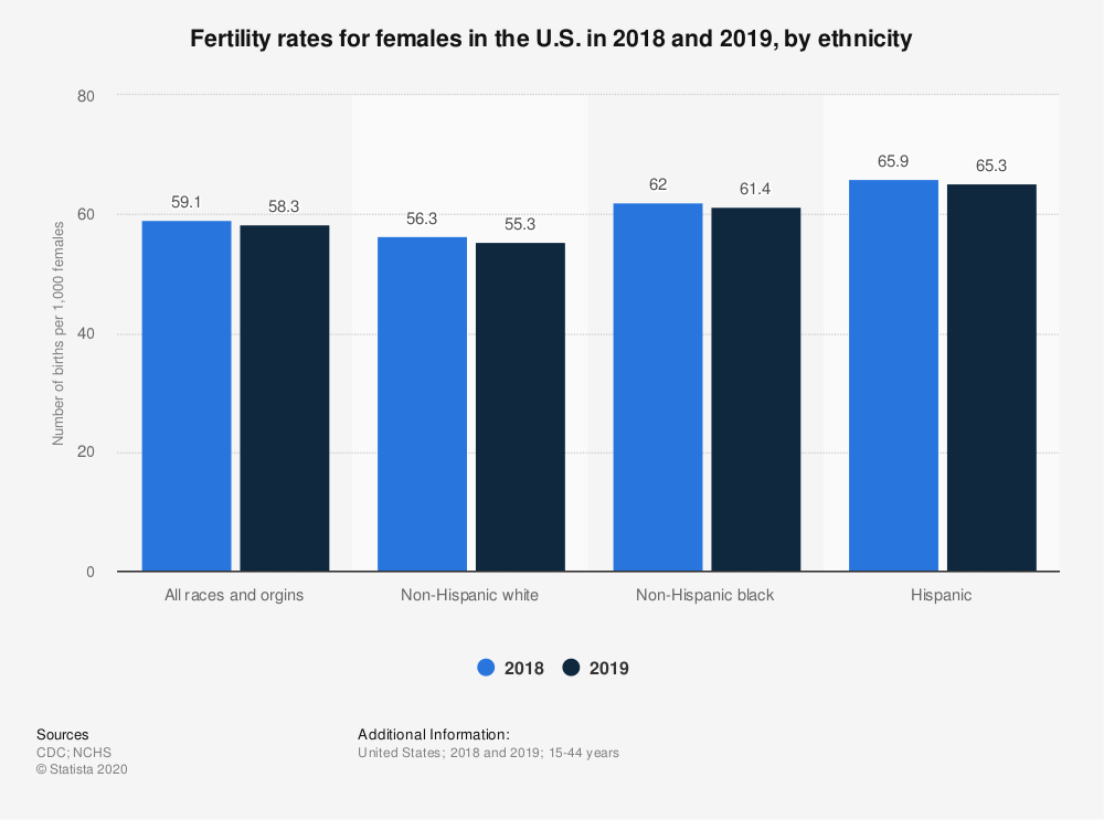 Statistic: Fertility rates for females in the U.S. in 2018 and 2019, by ethnicity | Statista