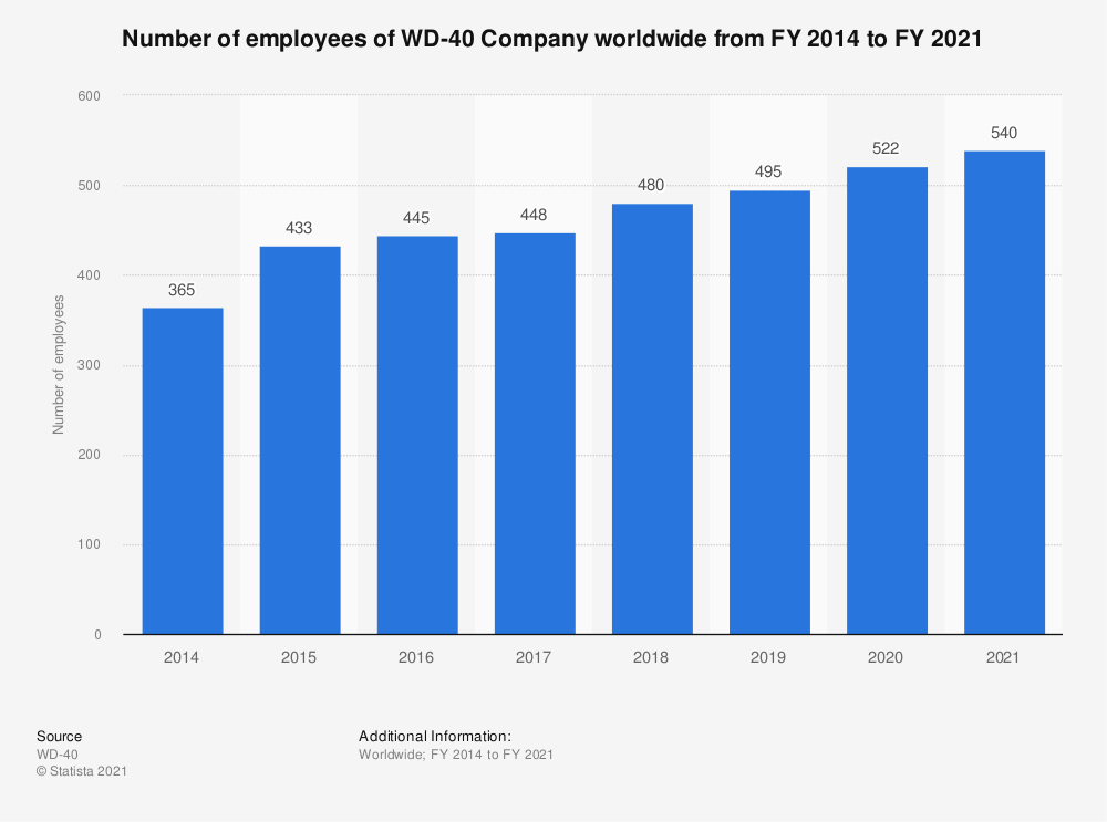 Statistic: Number of employees of WD-40 Company worldwide from FY 2014 to FY 2019 | Statista