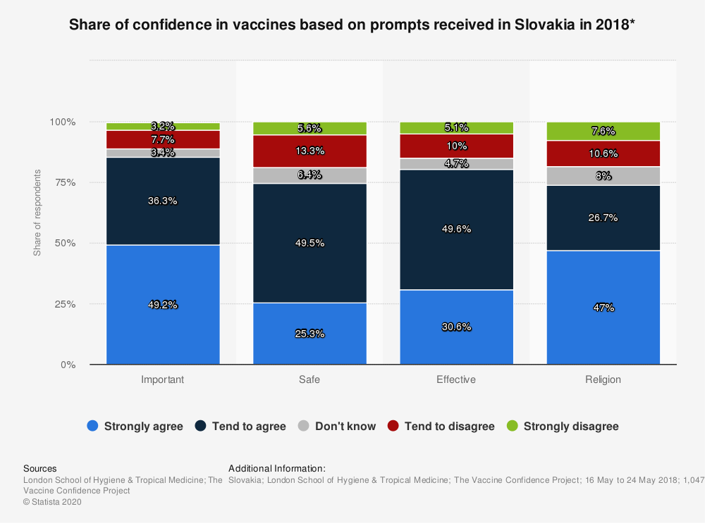Statistic: Share of confidence in vaccines based on prompts received in Slovakia in 2018* | Statista