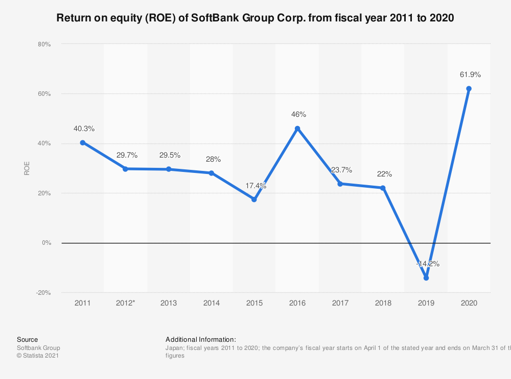 Statistic: Return on equity (ROE) of SoftBank Group Corp. from fiscal year 2009 to 2018 | Statista