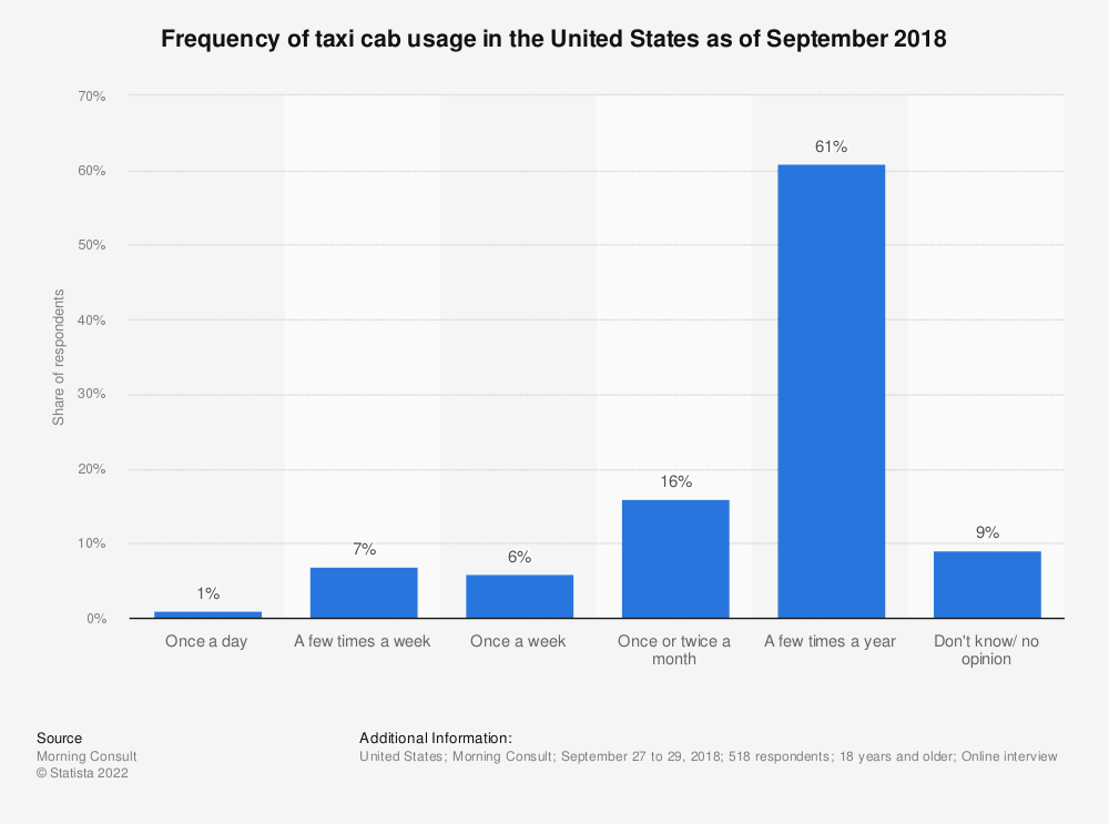 Statistic: Frequency of taxi cab usage in the United States as of September 2018 | Statista
