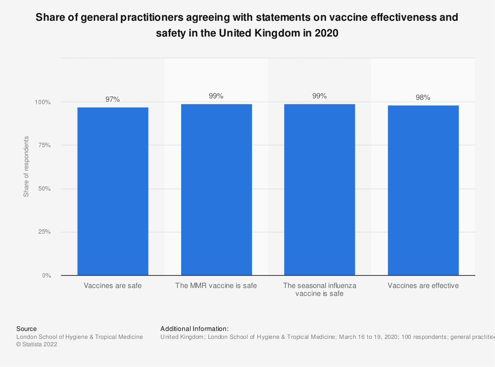 Statistic: Share of general practitioners agreeing with statements on vaccine effectiveness and safety in the United Kingdom in 2018 | Statista