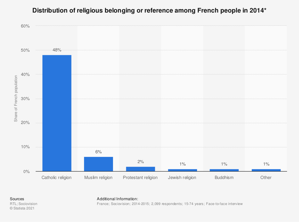 Statistic: Distribution of religious belonging or reference among French people in 2014* | Statista