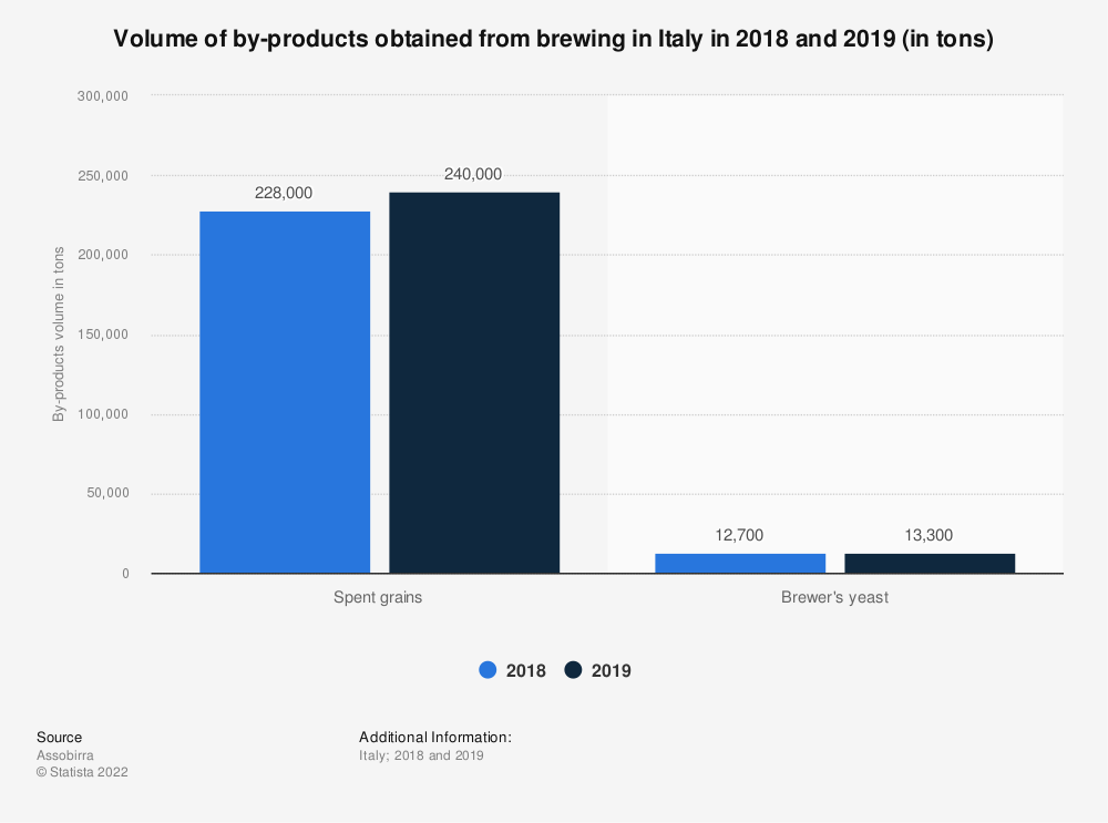 Statistic: Volume of by-products obtained from brewing in Italy in 2018 and 2019 (in tons) | Statista