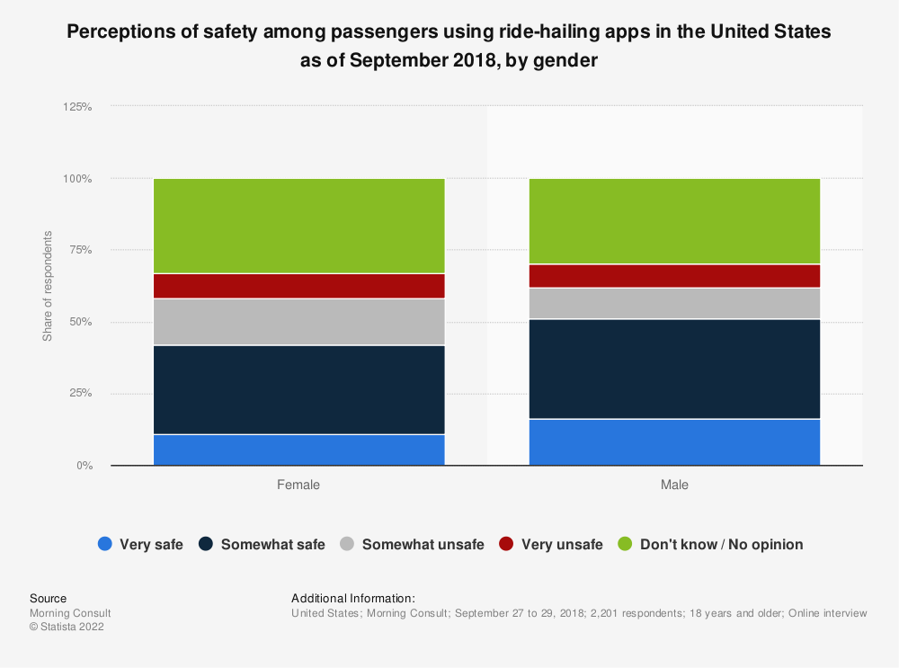 Statistic: Perceptions of safety among passengers using ride-hailing apps in the United States as of September 2018, by gender | Statista