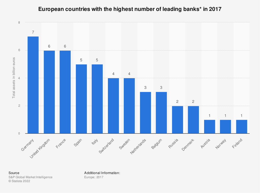 Statistic: European countries with the highest number of leading banks* in 2017 | Statista