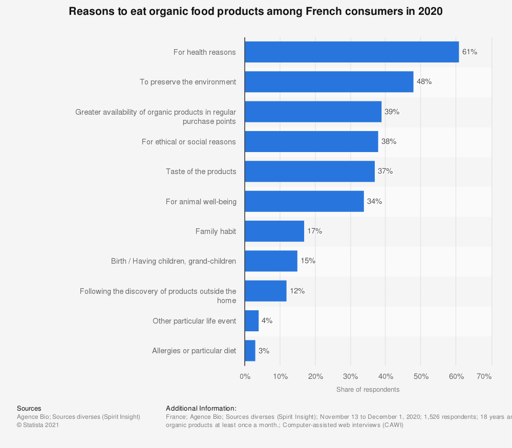 Statistic: Reasons to eat organic food products among French consumers in 2018 | Statista