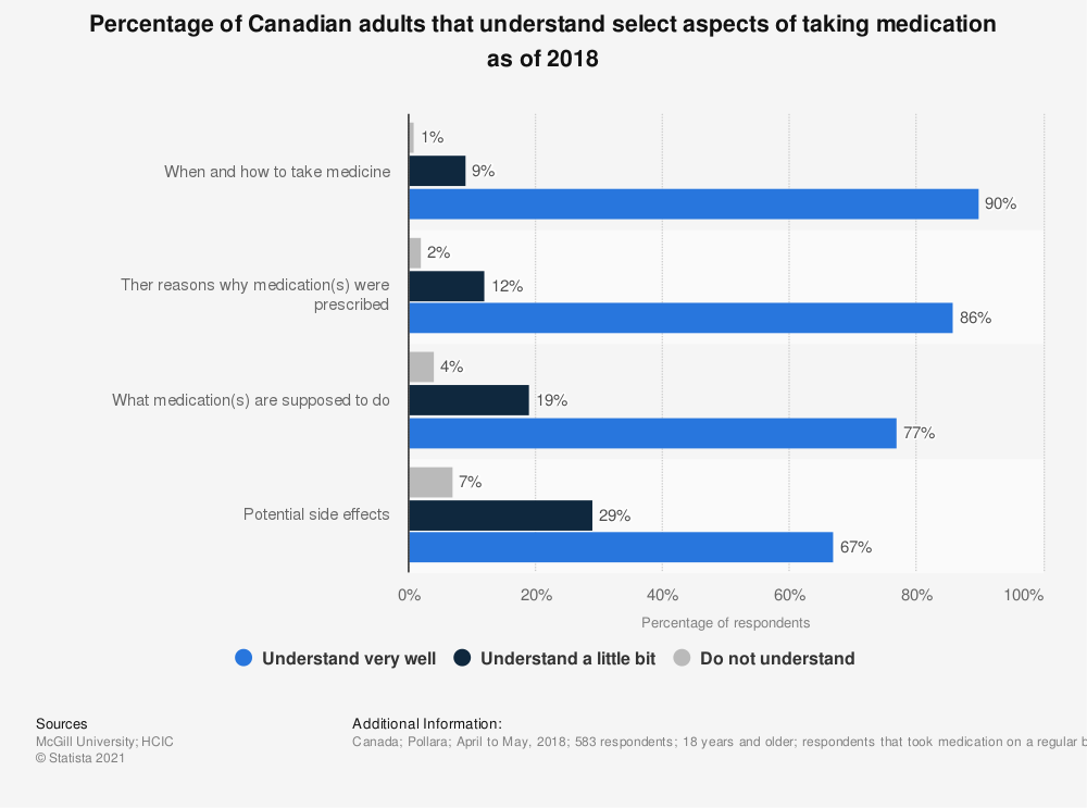 Statistic: Percentage of Canadian adults that understand select aspects of taking medication as of 2018 | Statista