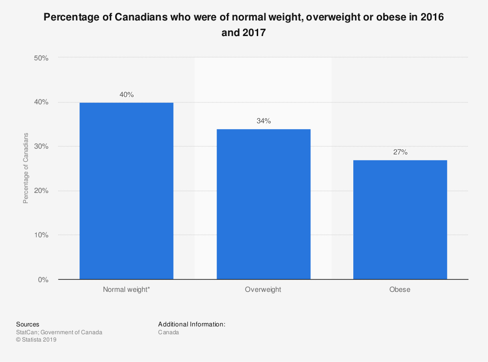 Statistic: Percentage of Canadians who were of normal weight, overweight or obese in 2016 and 2017 | Statista