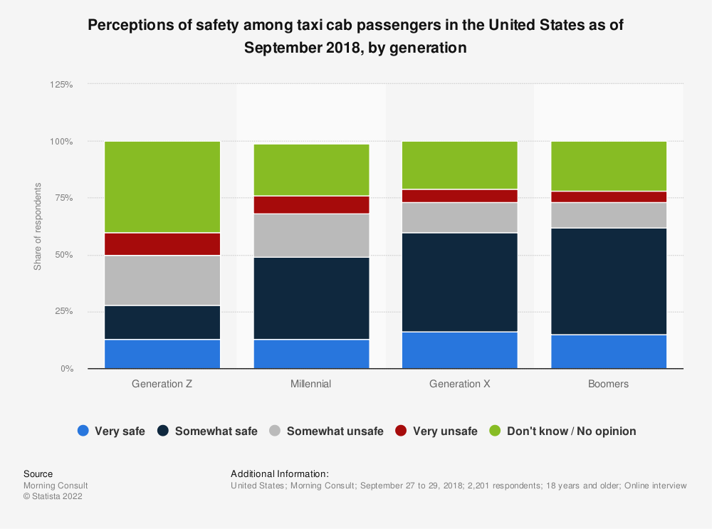 Statistic: Perceptions of safety among taxi cab passengers in the United States as of September 2018, by generation | Statista