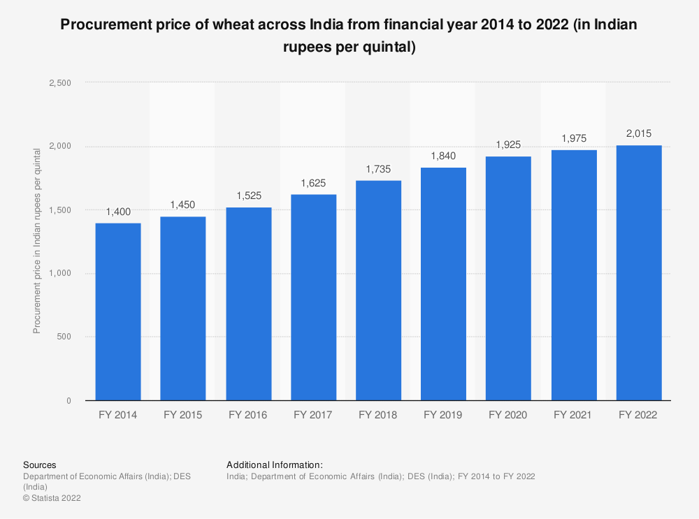 Statistic: Procurement price of wheat across India from financial year 2014 to 2021 (in Indian rupees per quintal) | Statista