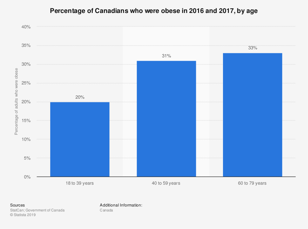 Statistic: Percentage of Canadians who were obese in 2016 and 2017, by age | Statista