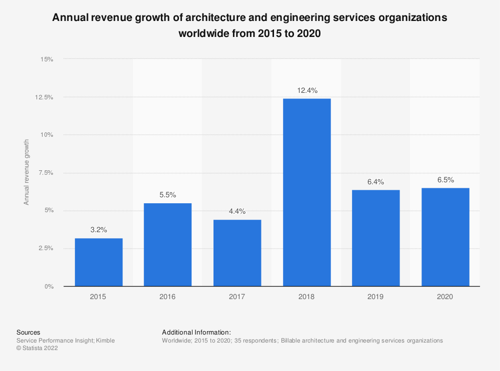 Statistic: Annual revenue growth of architecture and engineering services worldwide from 2015 to 2018 | Statista