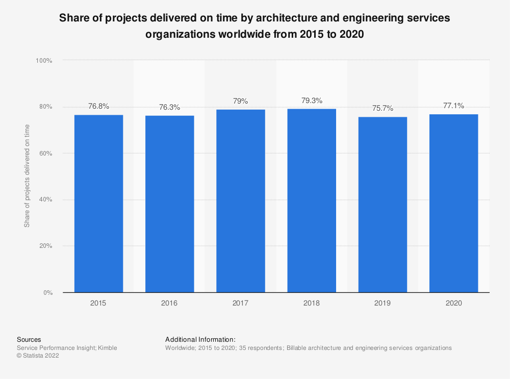 Statistic: Share of projects delivered on time by architecture and engineering services organizations worldwide from 2015 to 2019 | Statista