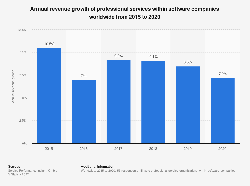 Statistic: Annual revenue growth of professional services within software companies worldwide from 2015 to 2019 | Statista