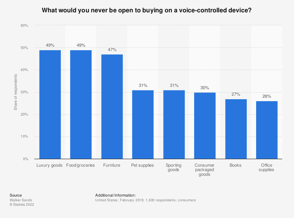 Statistic: What would you never be open to buying on a voice-controlled device? | Statista