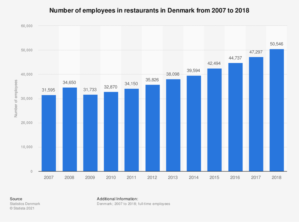 Statistic: Number of employees in restaurants in Denmark from 2007 to 2018 | Statista