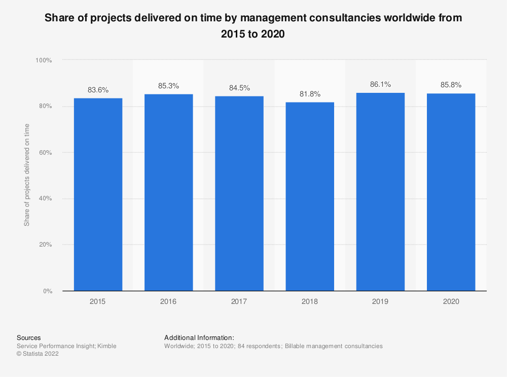 Statistic: Share of projects delivered on time by management consultancies worldwide from 2015 to 2018 | Statista