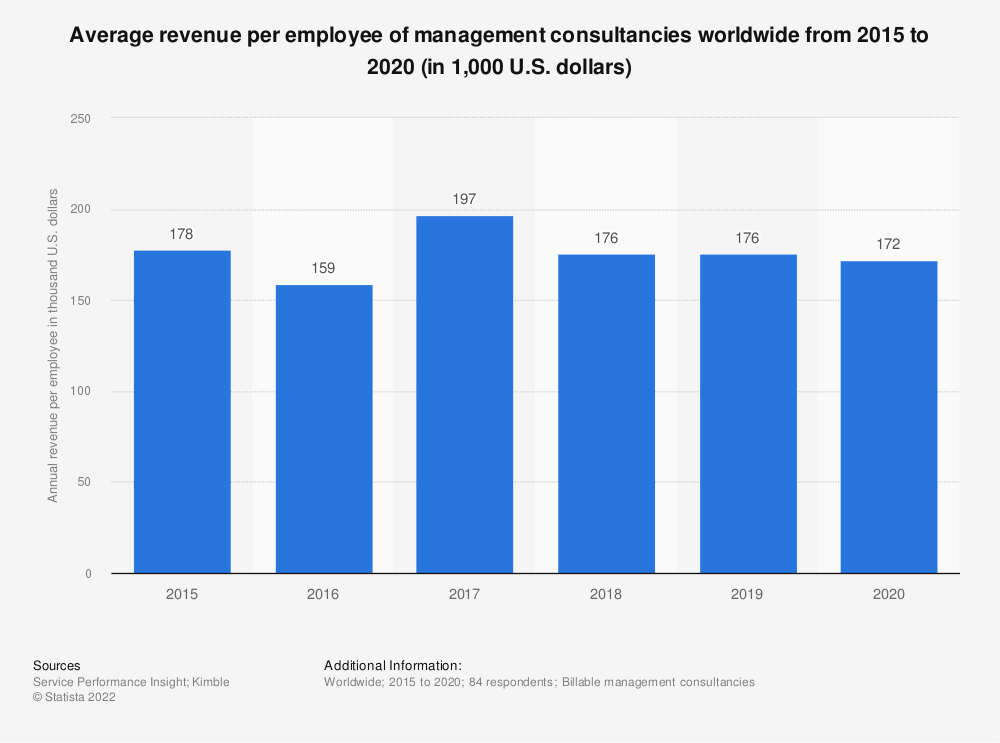 Statistic: Average revenue per employee of management consultancies worldwide from 2015 to 2018 (in 1,000 U.S. dollars) | Statista