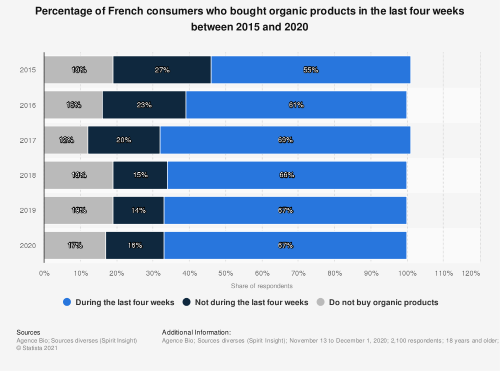Statistic: Percentage of French consumers who bought organic products in the last four weeks between 2015 and 2018 | Statista