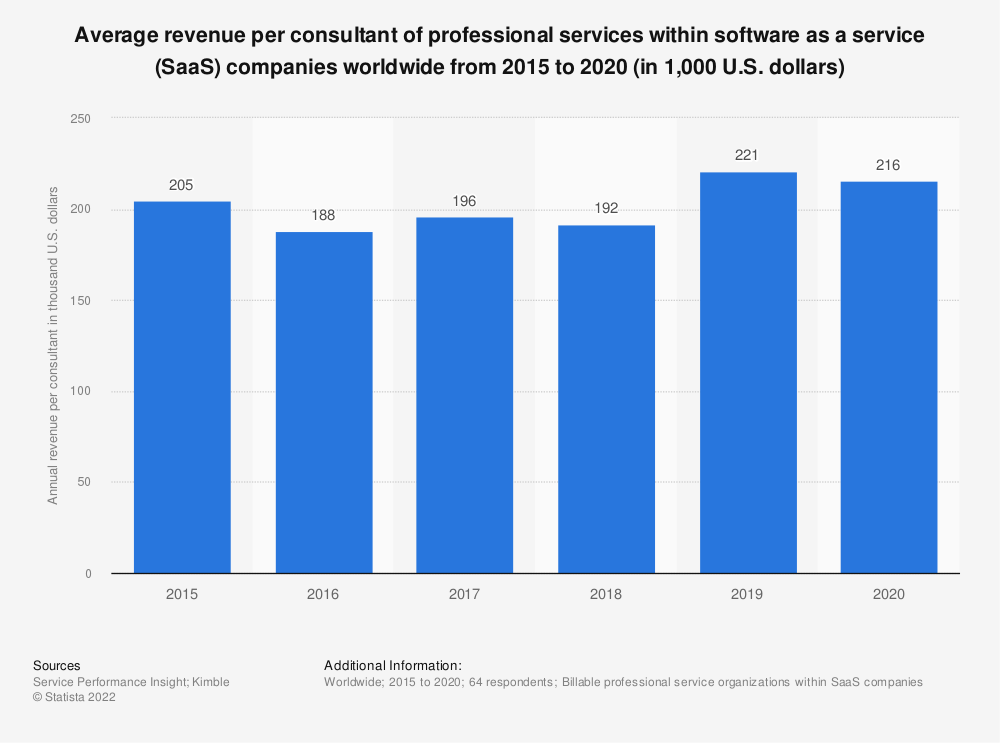 Statistic: Average revenue per consultant of professional services within software as a service (SaaS) companies worldwide from 2015 to 2018 (in 1,000 U.S. dollars) | Statista
