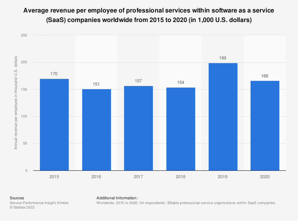 Statistic: Average revenue per employee of professional services within software as a service (SaaS) companies worldwide from 2015 to 2018 (in 1,000 U.S. dollars) | Statista