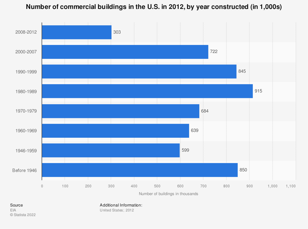 Statistic: Number of commercial buildings in the U.S. in 2012, by year constructed (in 1,000s) | Statista