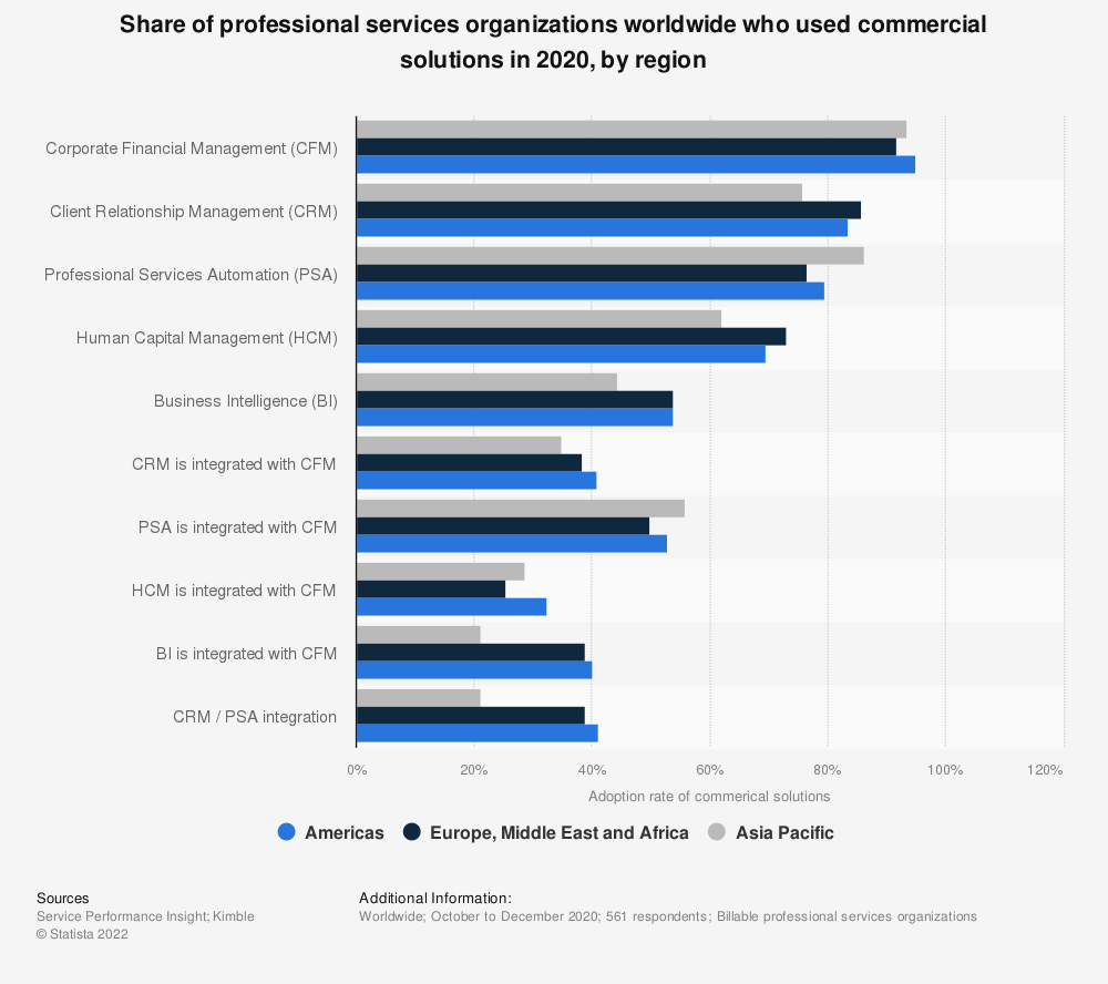 Statistic: Share of professional services organizations worldwide who used commercial solutions in 2019, by region | Statista