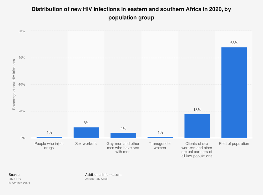 Statistic: Distribution of new HIV infections in eastern and southern Africa in 2017, by population group | Statista