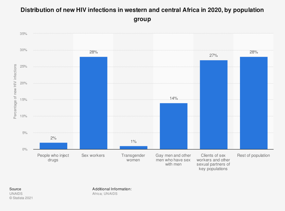Statistic: Distribution of new HIV infections in western and central Africa in 2017, by population group | Statista