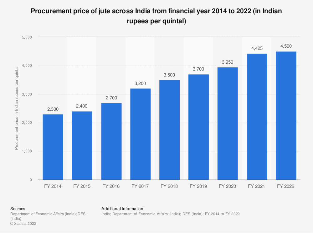 Statistic: Procurement price of jute across India from FY 2014 to FY 2020 (in Indian rupees per quintal) | Statista