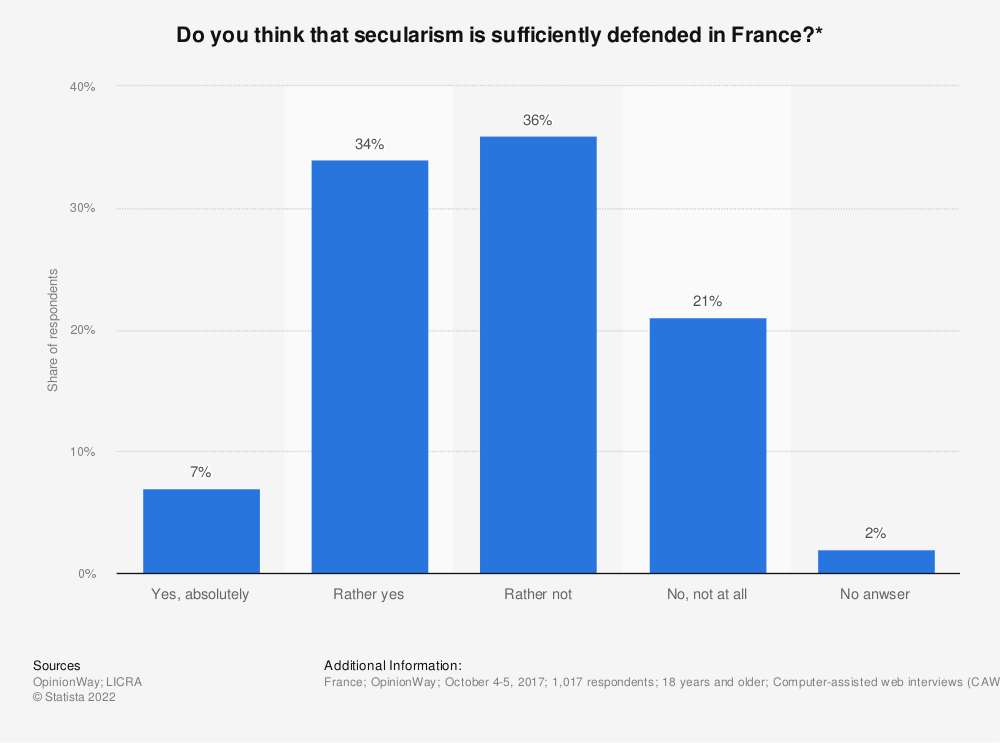 Statistic: Do you think that secularism is sufficiently defended in France?* | Statista