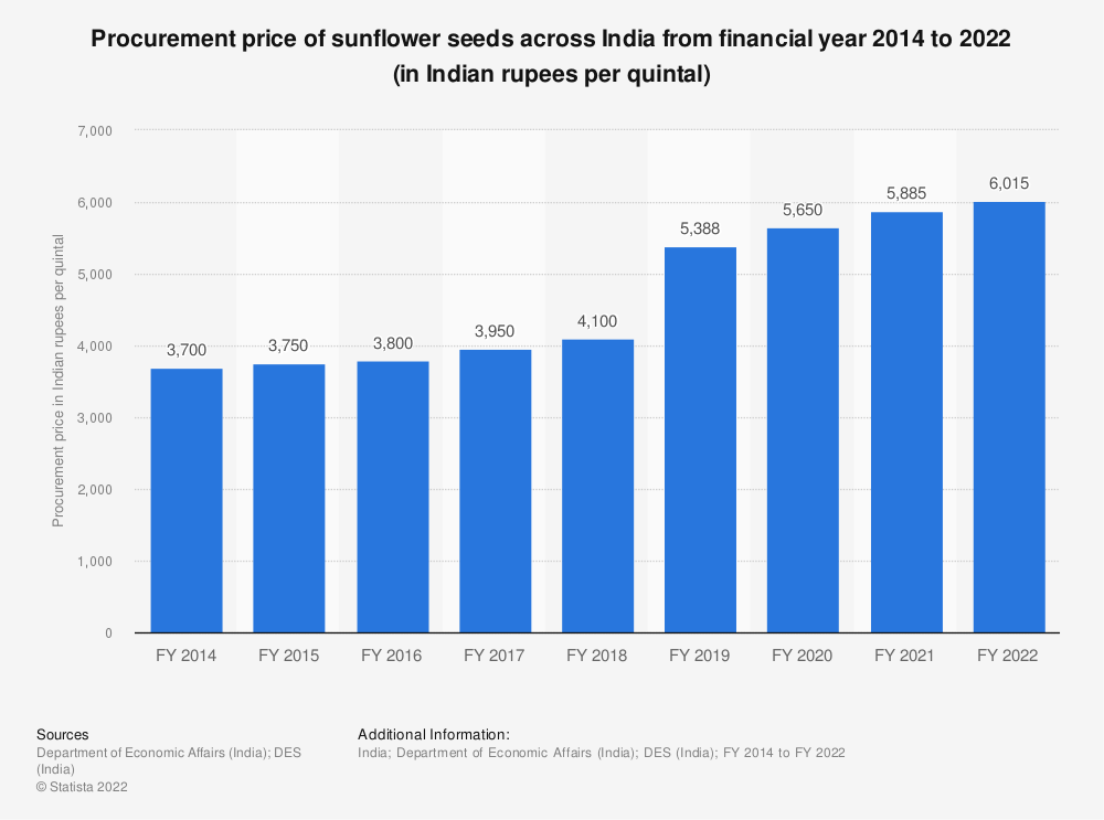 Statistic: Procurement price of sunflower seeds across India from financial year 2014 to 2021 (in Indian rupees per quintal) | Statista