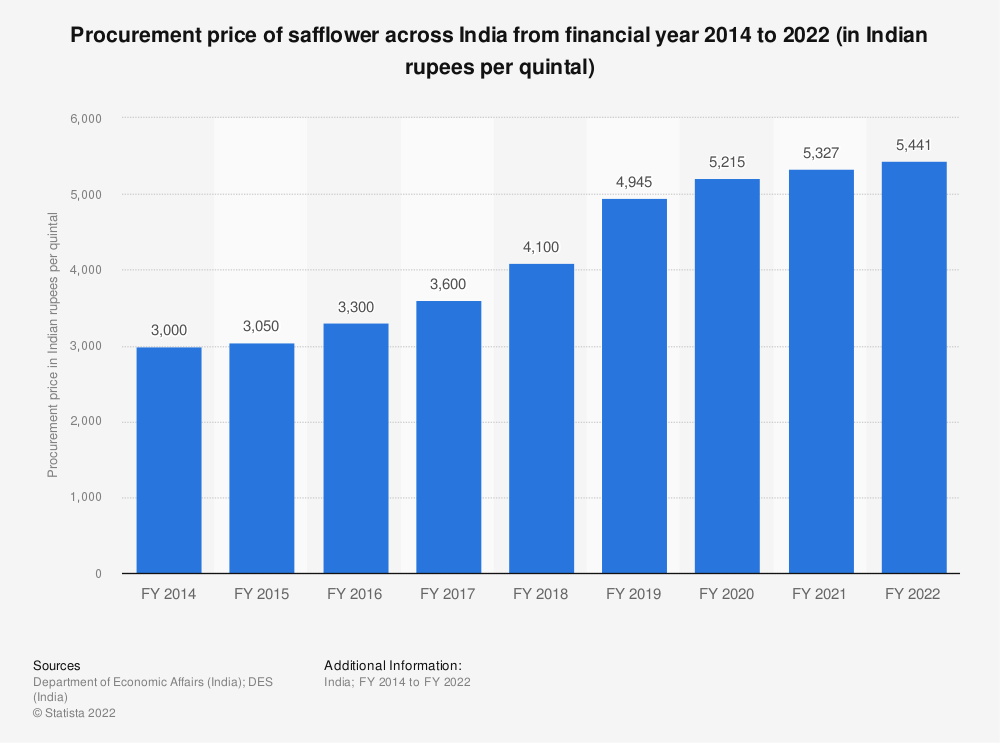 Statistic: Procurement price of safflower across India from financial year 2014 to 2020 (in Indian rupees per quintal) | Statista