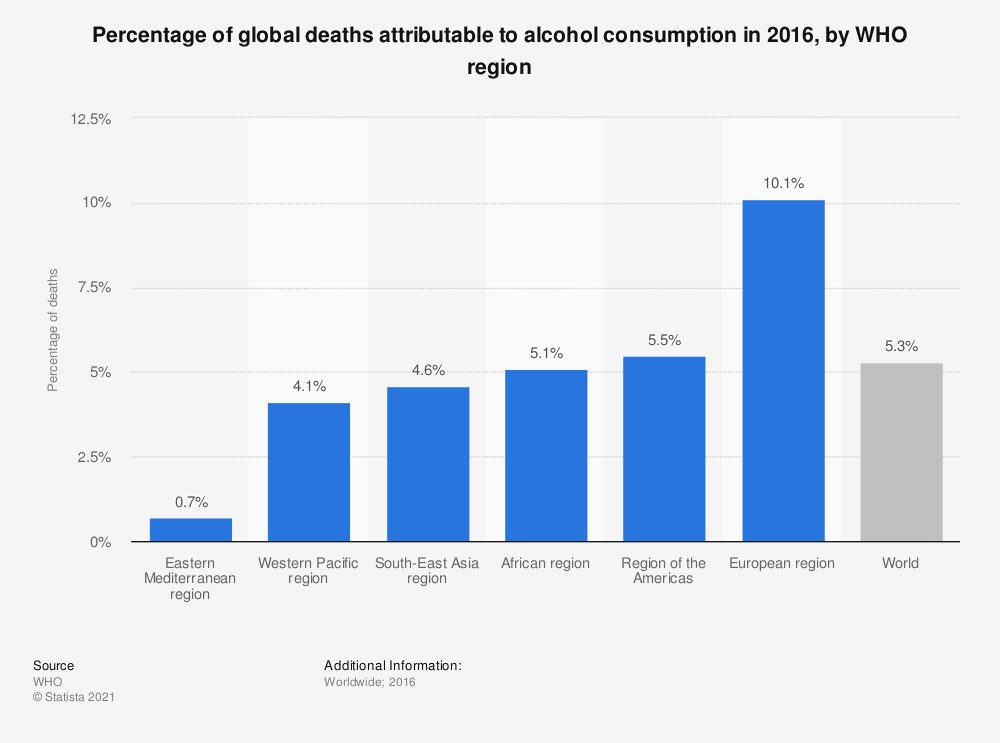 Statistic: Percentage of global deaths attributable to alcohol consumption in 2016, by WHO region  | Statista